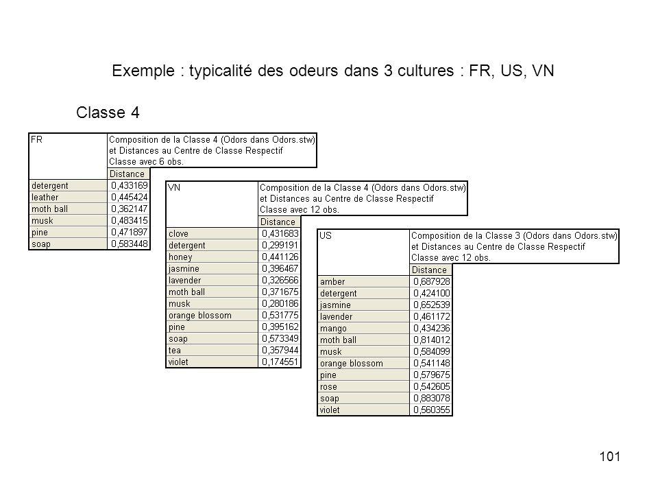 101 Exemple : typicalité des odeurs dans 3 cultures : FR, US, VN Classe 4