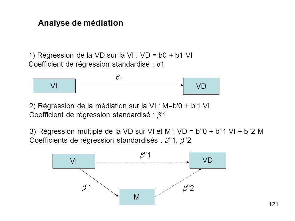 121 1) Régression de la VD sur la VI : VD = b0 + b1 VI Coefficient de régression standardisé : 1 2) Régression de la médiation sur la VI : M=b0 + b1 V
