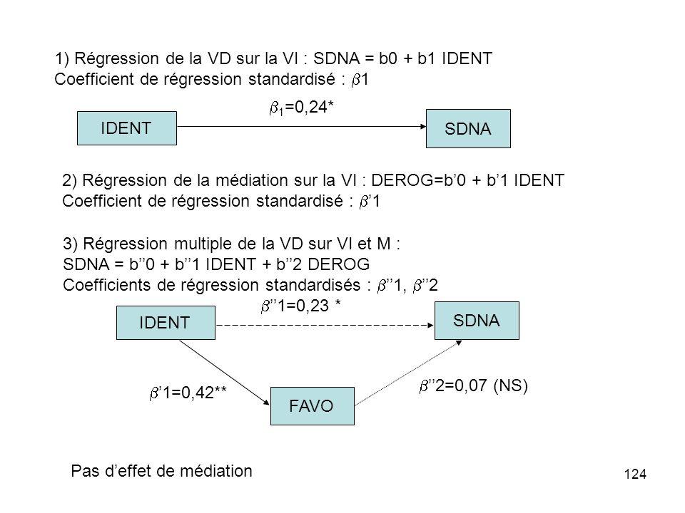 124 1) Régression de la VD sur la VI : SDNA = b0 + b1 IDENT Coefficient de régression standardisé : 1 2) Régression de la médiation sur la VI : DEROG=