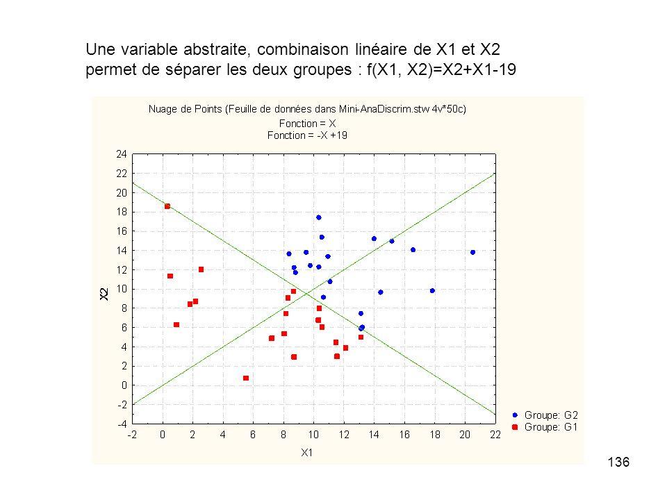 136 Une variable abstraite, combinaison linéaire de X1 et X2 permet de séparer les deux groupes : f(X1, X2)=X2+X1-19