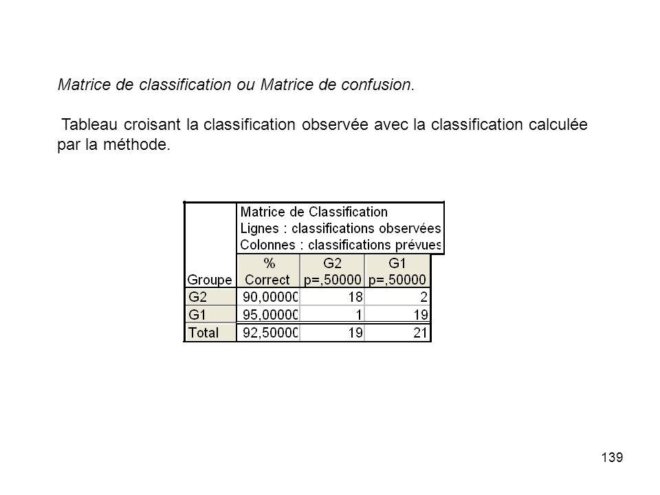 139 Matrice de classification ou Matrice de confusion. Tableau croisant la classification observée avec la classification calculée par la méthode.