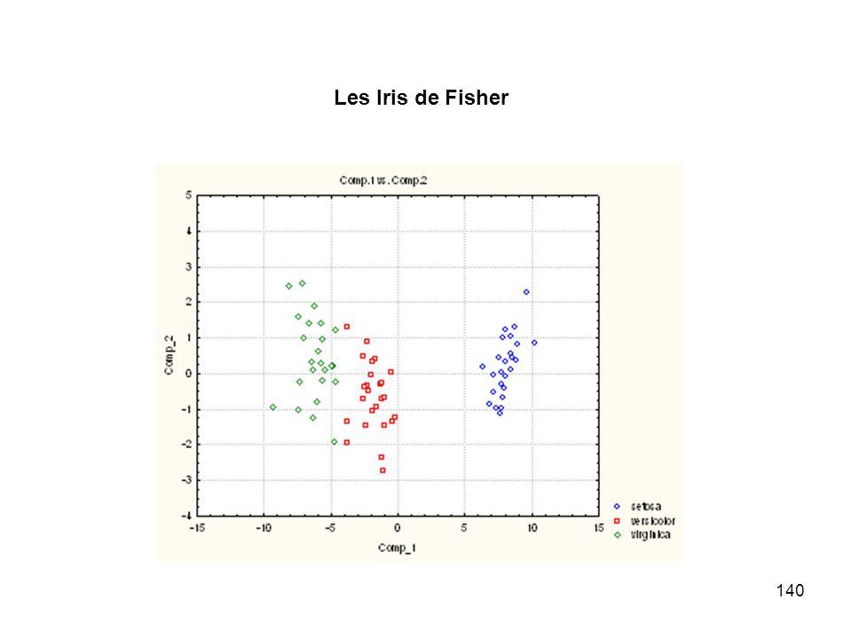 140 Les Iris de Fisher