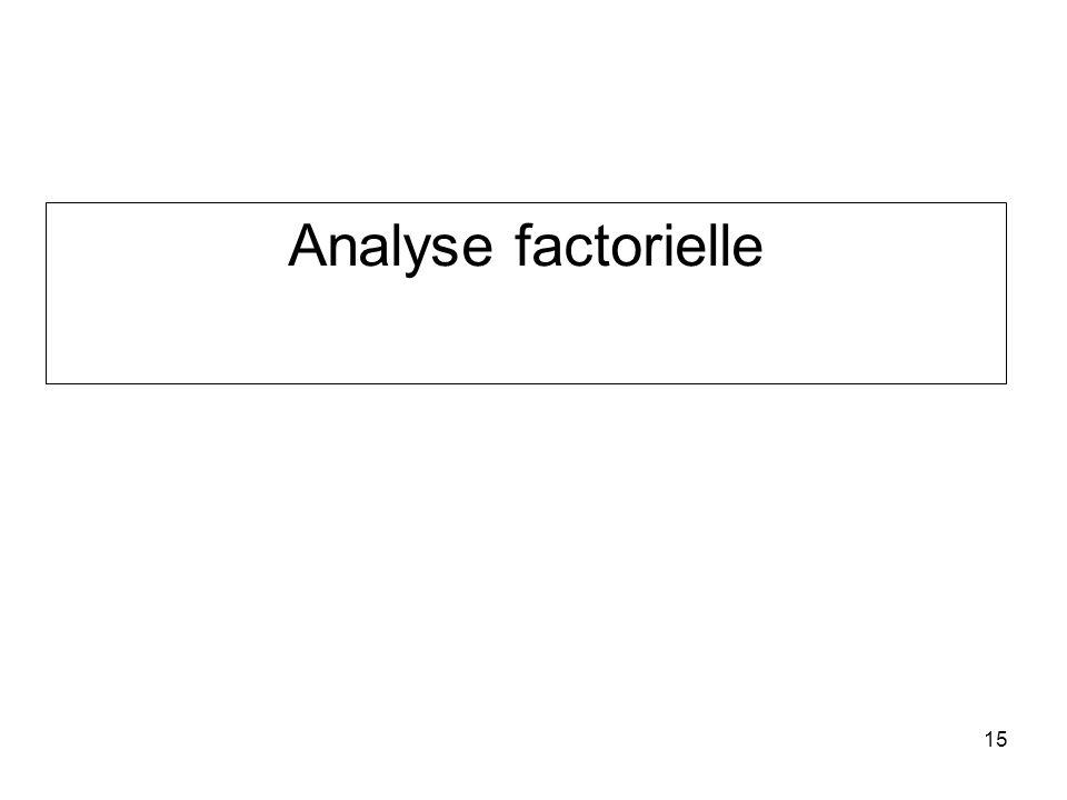 15 Analyse factorielle