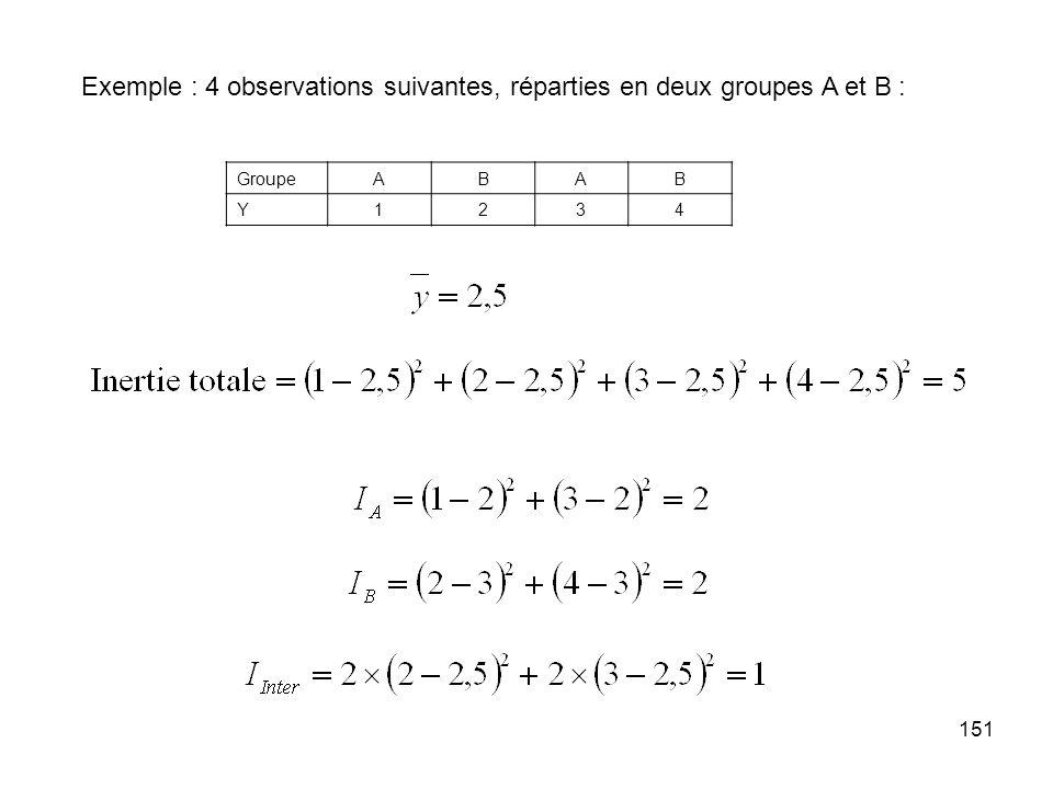 151 Exemple : 4 observations suivantes, réparties en deux groupes A et B : GroupeABAB Y1234