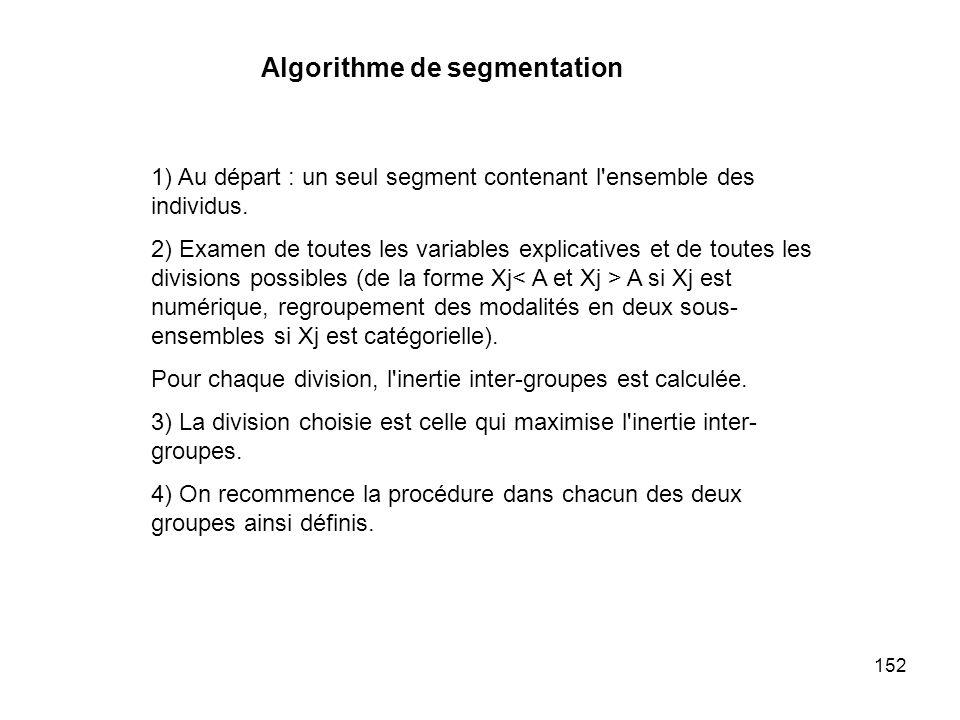 152 1) Au départ : un seul segment contenant l'ensemble des individus. 2) Examen de toutes les variables explicatives et de toutes les divisions possi