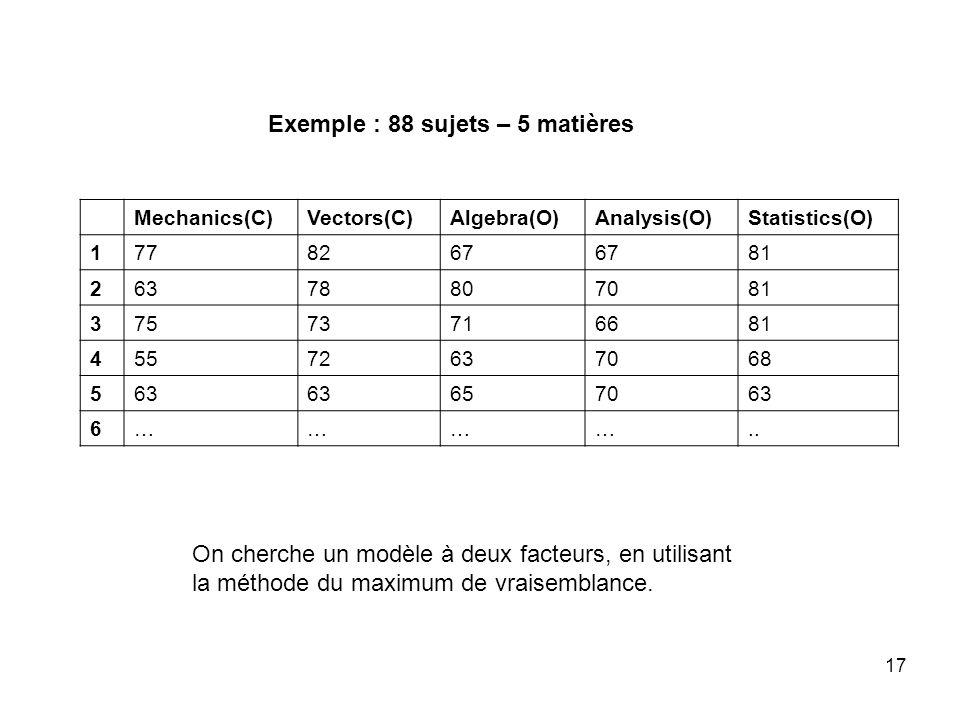 17 Mechanics(C)Vectors(C)Algebra(O)Analysis(O)Statistics(O) 1778267 81 26378807081 37573716681 45572637068 563 657063 6………….. Exemple : 88 sujets – 5