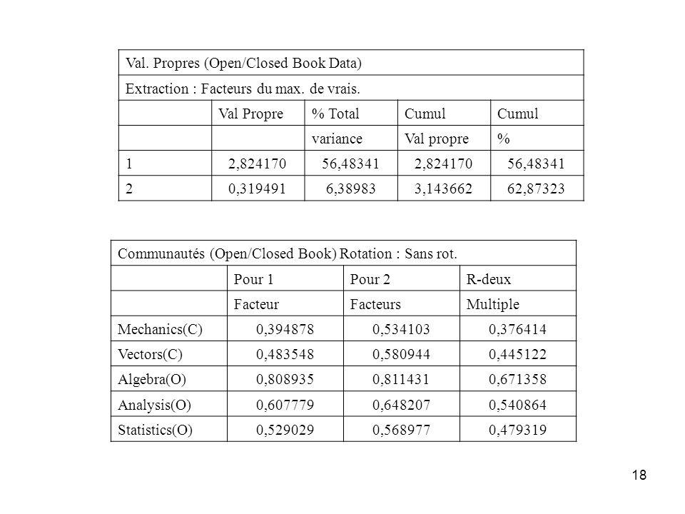 18 Val. Propres (Open/Closed Book Data) Extraction : Facteurs du max. de vrais. Val Propre% TotalCumul varianceVal propre% 12,82417056,483412,82417056