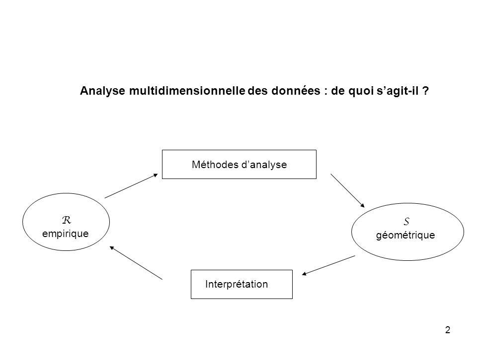 2 Interprétation R empirique S géométrique Méthodes danalyse Analyse multidimensionnelle des données : de quoi sagit-il ?