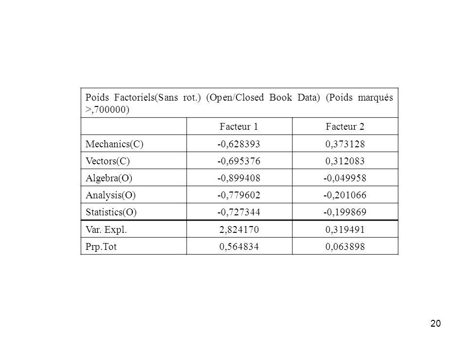 20 Poids Factoriels(Sans rot.) (Open/Closed Book Data) (Poids marqués >,700000) Facteur 1Facteur 2 Mechanics(C)-0,6283930,373128 Vectors(C)-0,6953760,