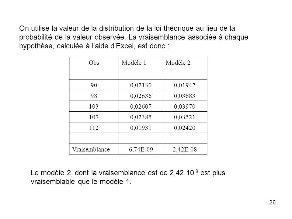 26 On utilise la valeur de la distribution de la loi théorique au lieu de la probabilité de la valeur observée. La vraisemblance associée à chaque hyp