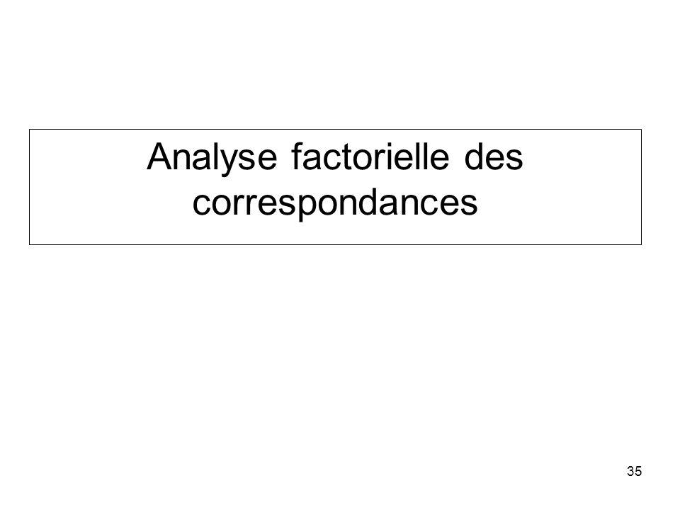 35 Analyse factorielle des correspondances
