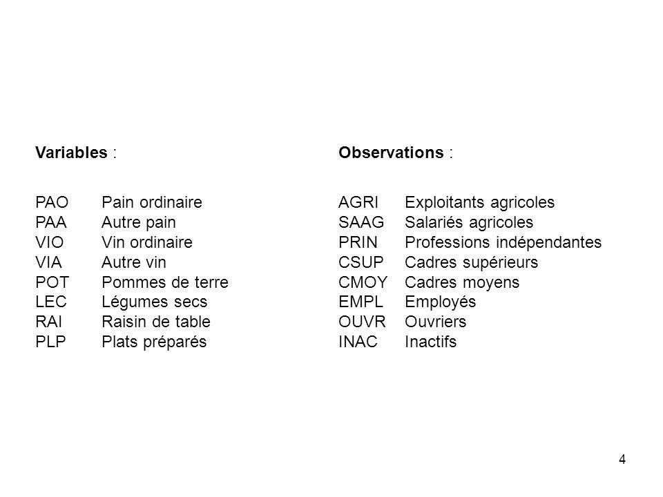 135 Mini-exemple : deux variables sur 40 individus répartis en deux groupes