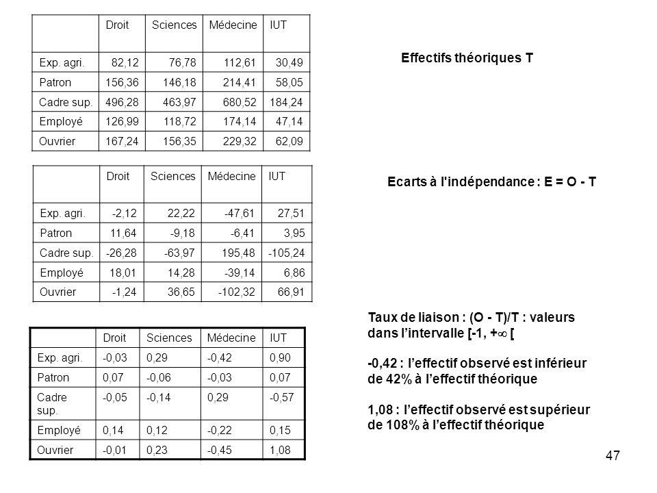 47 Effectifs théoriques T DroitSciencesMédecineIUT Exp. agri.82,1276,78112,6130,49 Patron156,36146,18214,4158,05 Cadre sup.496,28463,97680,52184,24 Em
