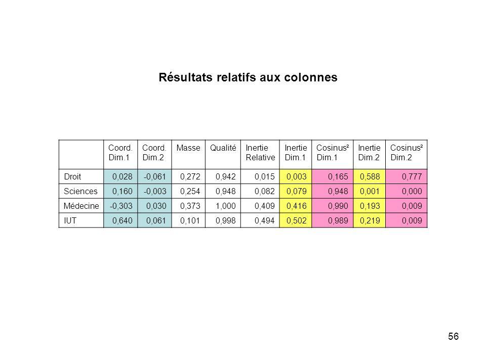 56 Résultats relatifs aux colonnes Coord. Dim.1 Coord. Dim.2 MasseQualitéInertie Relative Inertie Dim.1 Cosinus² Dim.1 Inertie Dim.2 Cosinus² Dim.2 Dr