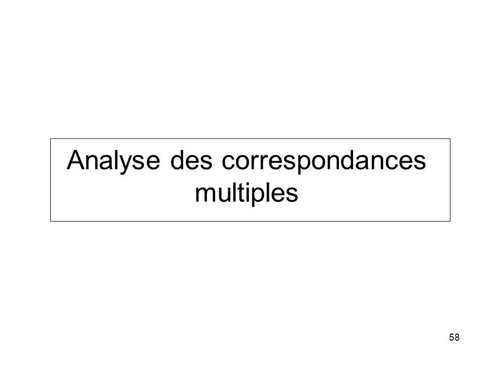 58 Analyse des correspondances multiples