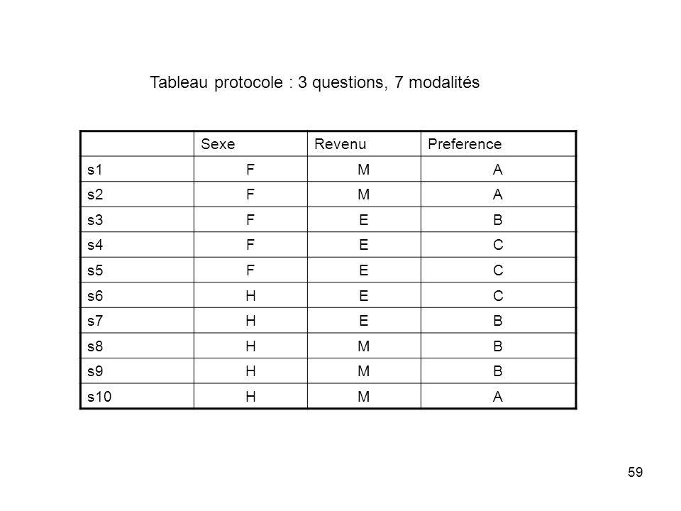 59 SexeRevenuPreference s1FMA s2FMA s3FEB s4FEC s5FEC s6HEC s7HEB s8HMB s9HMB s10HMA Tableau protocole : 3 questions, 7 modalités