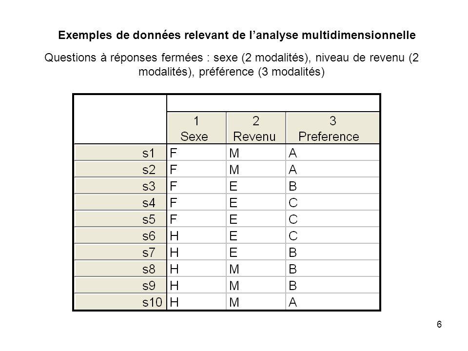 6 Questions à réponses fermées : sexe (2 modalités), niveau de revenu (2 modalités), préférence (3 modalités)