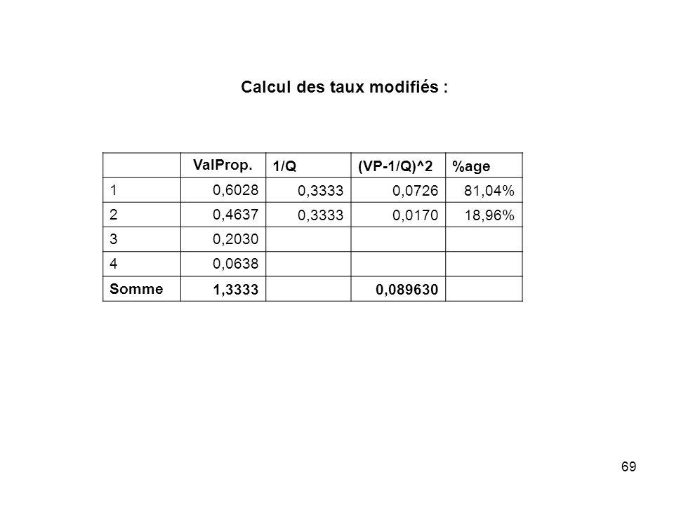 69 ValProp. 1/Q(VP-1/Q)^2%age 10,6028 0,33330,072681,04% 20,4637 0,33330,017018,96% 30,2030 40,0638 Somme 1,3333 0,089630 Calcul des taux modifiés :
