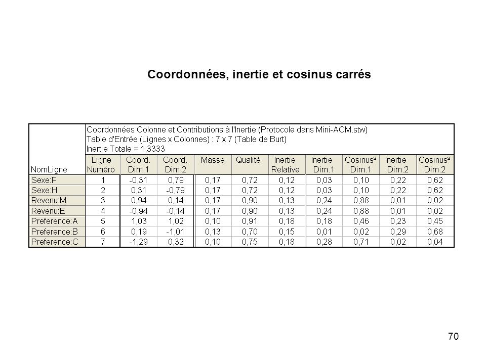 70 Coordonnées, inertie et cosinus carrés