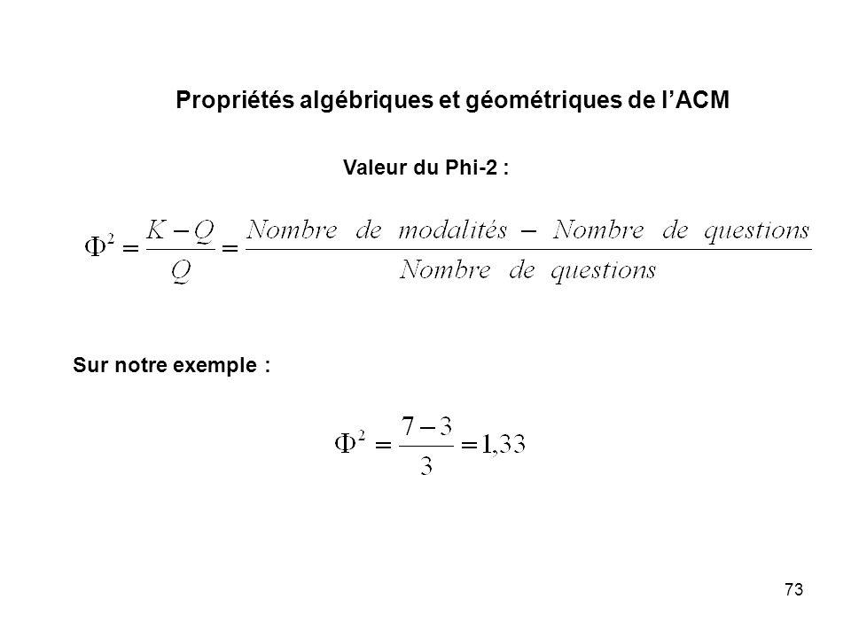 73 Valeur du Phi-2 : Sur notre exemple : Propriétés algébriques et géométriques de lACM