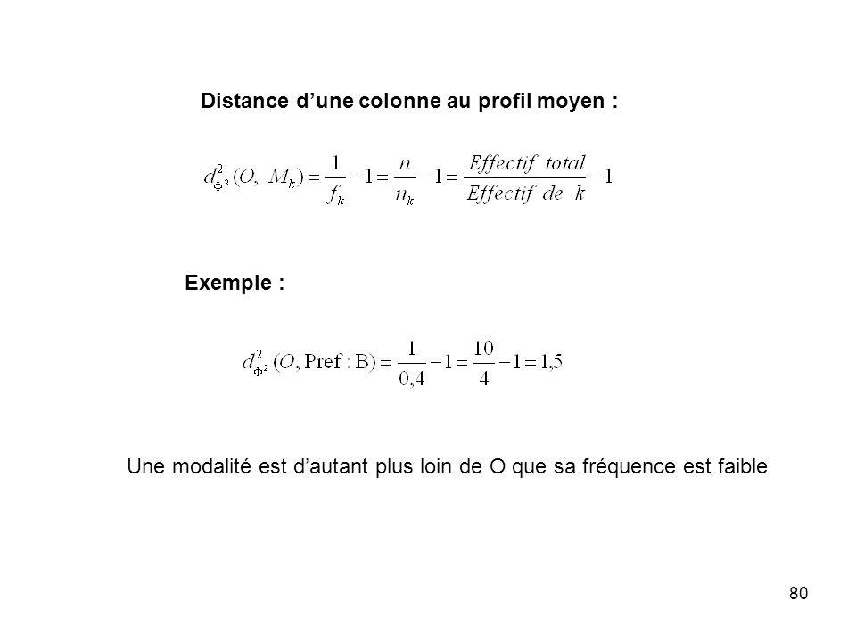 80 Distance dune colonne au profil moyen : Exemple : Une modalité est dautant plus loin de O que sa fréquence est faible
