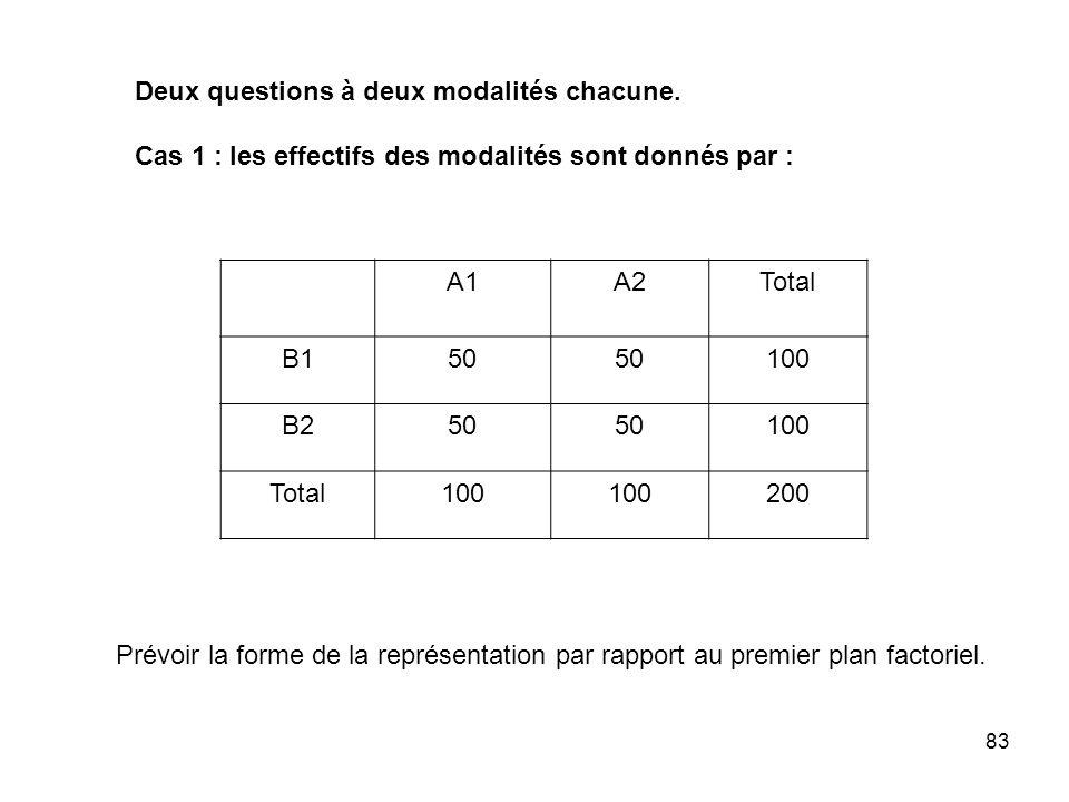 83 Deux questions à deux modalités chacune. Cas 1 : les effectifs des modalités sont donnés par : A1A2Total B150 100 B250 100 Total100 200 Prévoir la