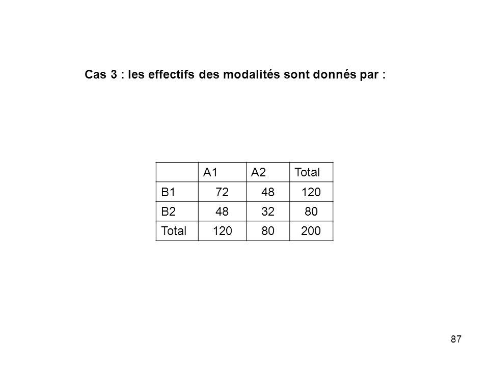 87 Cas 3 : les effectifs des modalités sont donnés par : A1A2Total B17248120 B2483280 Total12080200