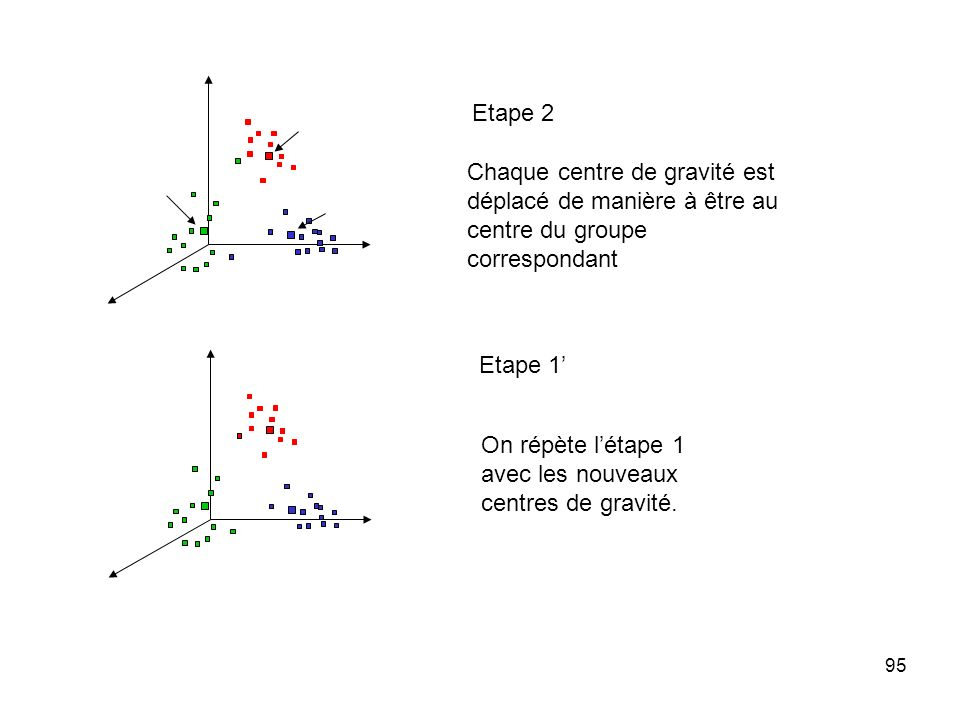 95 Chaque centre de gravité est déplacé de manière à être au centre du groupe correspondant On répète létape 1 avec les nouveaux centres de gravité. E