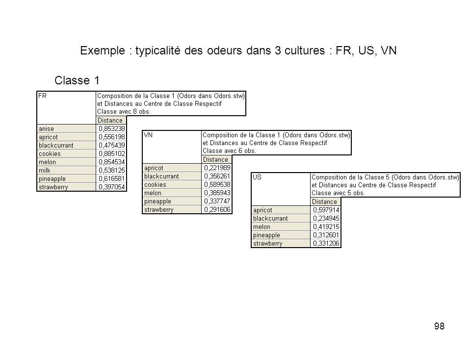 98 Exemple : typicalité des odeurs dans 3 cultures : FR, US, VN Classe 1