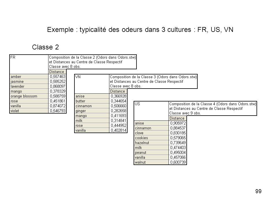99 Exemple : typicalité des odeurs dans 3 cultures : FR, US, VN Classe 2