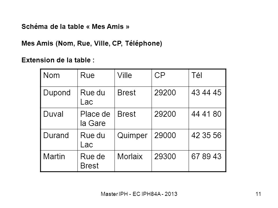 Master IPH - EC IPH84A - 201311 Schéma de la table « Mes Amis » Mes Amis (Nom, Rue, Ville, CP, Téléphone) Extension de la table : NomRueVilleCPTél Dup