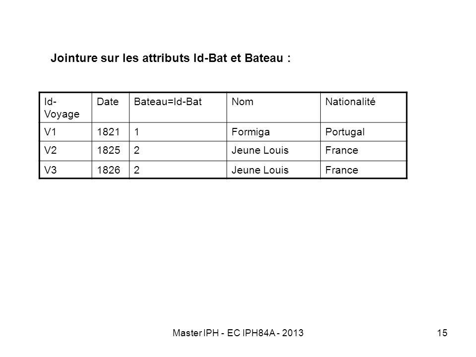 Master IPH - EC IPH84A - 201315 Jointure sur les attributs Id-Bat et Bateau : Id- Voyage DateBateau=Id-BatNomNationalité V118211FormigaPortugal V21825