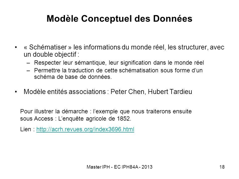Master IPH - EC IPH84A - 201318 Modèle Conceptuel des Données « Schématiser » les informations du monde réel, les structurer, avec un double objectif