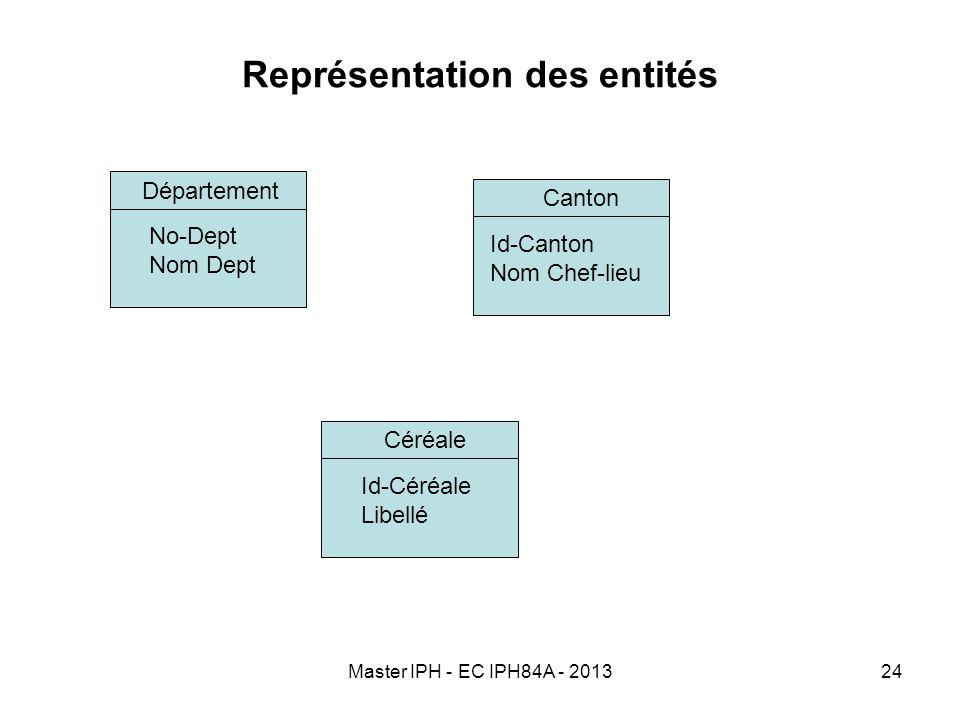 Master IPH - EC IPH84A - 201324 Représentation des entités Département No-Dept Nom Dept Canton Id-Canton Nom Chef-lieu Céréale Id-Céréale Libellé
