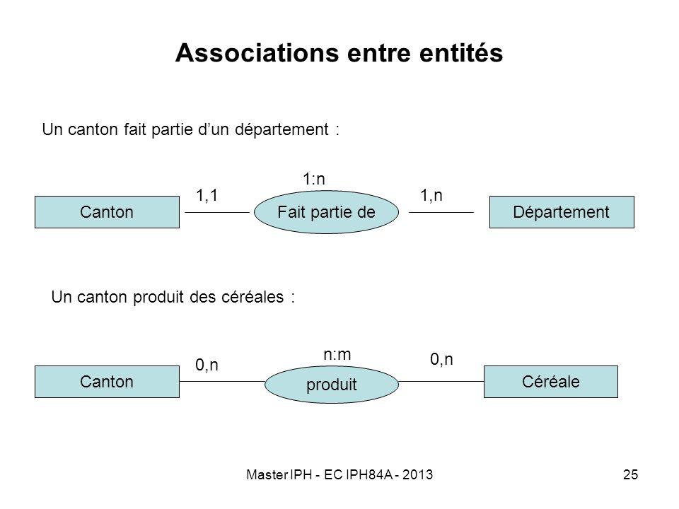 Master IPH - EC IPH84A - 201325 Associations entre entités Un canton fait partie dun département : Canton Fait partie de Département 1,11,n 1:n Canton