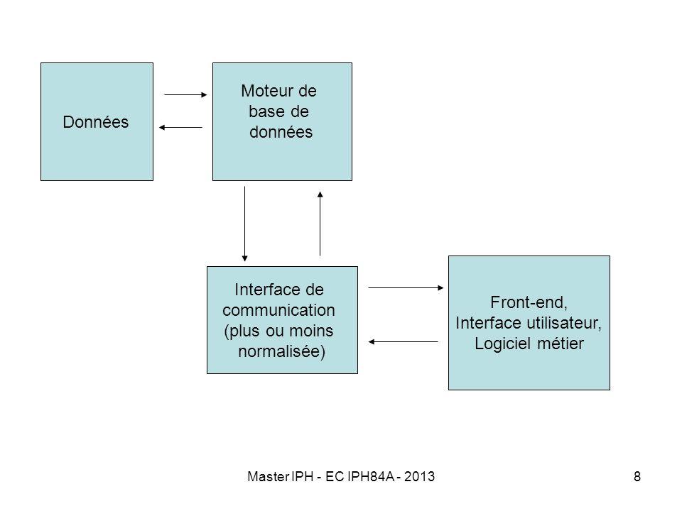 Master IPH - EC IPH84A - 20138 Données Moteur de base de données Interface de communication (plus ou moins normalisée) Front-end, Interface utilisateu