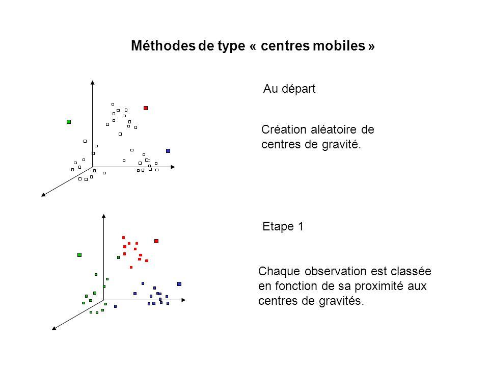 - Diamètre ou « complete linkage » : - Moyenne non pondérée des groupes associés:- Moyenne pondérée des groupes associés : - Méthode de Ward (méthode du moment d ordre 2).
