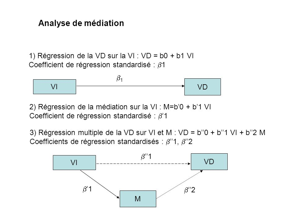 1) Régression de la VD sur la VI : VD = b0 + b1 VI Coefficient de régression standardisé : 1 2) Régression de la médiation sur la VI : M=b0 + b1 VI Co