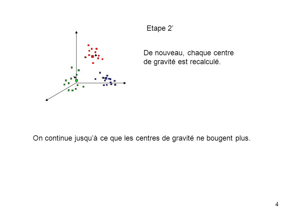 Distance Euclidienne au carré et méthode de Ward Inertie totale = Inertie « intra » + Inertie « inter » A chaque étape, on réunit les deux classes de façon à augmenter le moins possible linertie « intra »