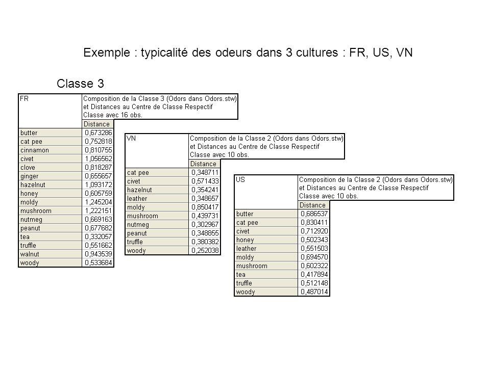 Exemple : typicalité des odeurs dans 3 cultures : FR, US, VN Classe 4