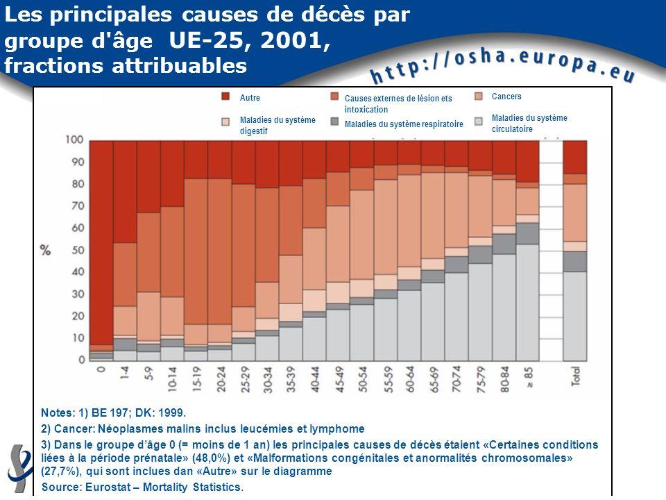 Les principales causes de décès par groupe d'âge UE-25, 2001, fractions attribuables Autre Maladies du systéme digestif Causes externes de lésion ets