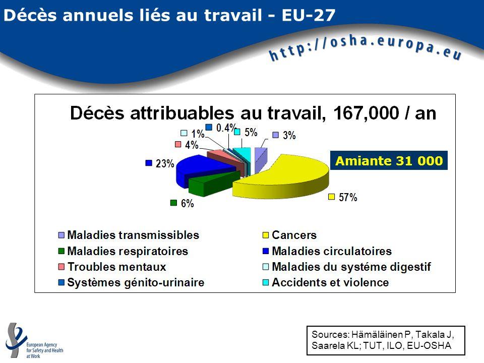 Décès annuels liés au travail - EU-27 Sources: Hämäläinen P, Takala J, Saarela KL; TUT, ILO, EU-OSHA Amiante 31 000