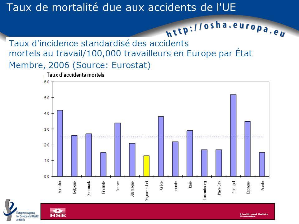 Taux de mortalité due aux accidents de l'UE http://www.hse.gov.uk/statistics/european/fatal.htm Taux d'incidence standardisé des accidents mortels au