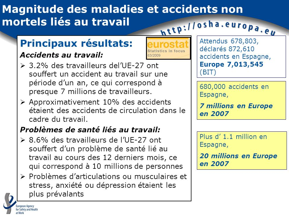 Magnitude des maladies et accidents non mortels liés au travail 680,000 accidents en Espagne, 7 millions en Europe en 2007 Plus d 1.1 million en Espag