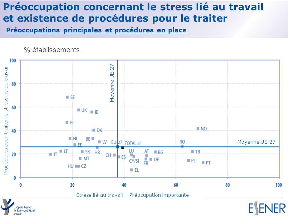 Préoccupation concernant le stress lié au travail et existence de procédures pour le traiter Préoccupations principales et procédures en place % établ