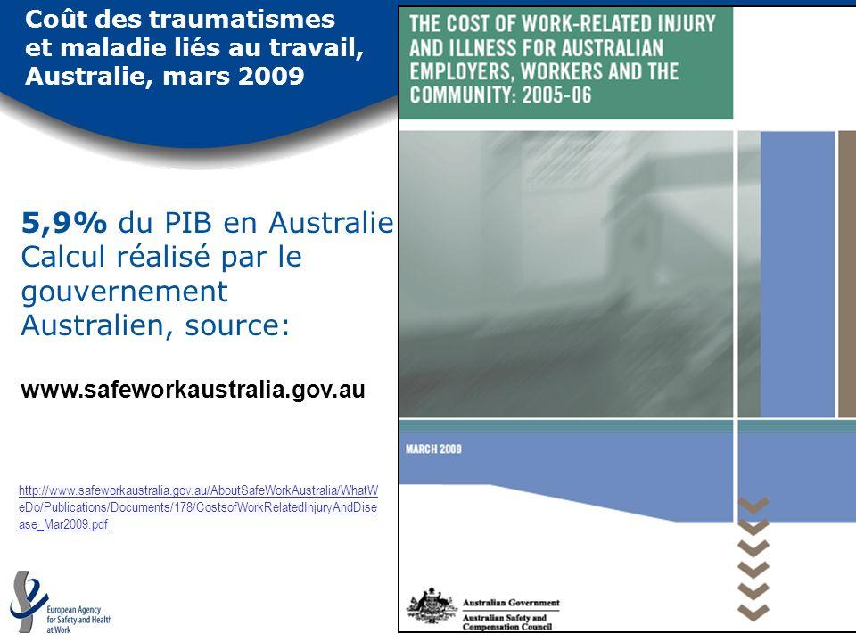 Coût des traumatismes et maladie liés au travail, Australie, mars 2009 5,9% du PIB en Australie Calcul réalisé par le gouvernement Australien, source:
