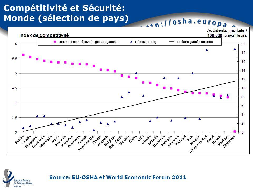 Compétitivité et Sécurité: Monde (sélection de pays) Source: EU-OSHA et World Economic Forum 2011 Index de compétitivitée global (gauche)Décès (droite