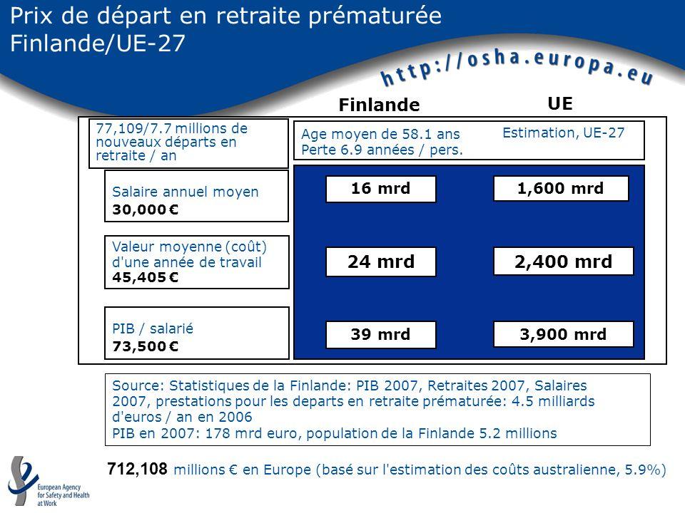 Source: Statistiques de la Finlande: PIB 2007, Retraites 2007, Salaires 2007, prestations pour les departs en retraite prématurée: 4.5 milliards d'eur