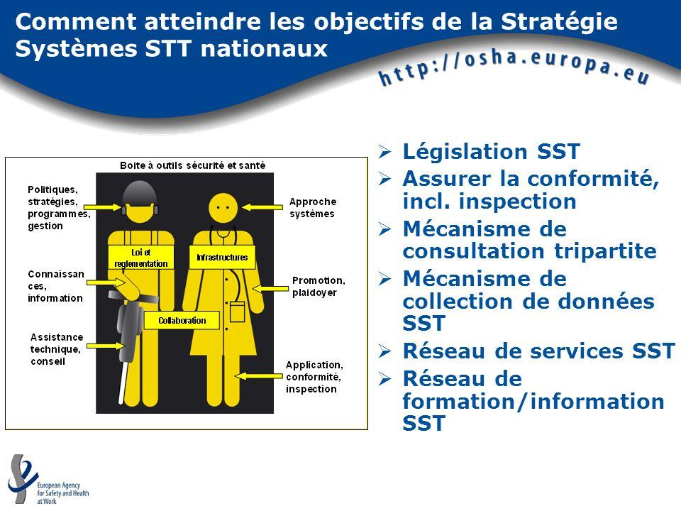 Comment atteindre les objectifs de la Stratégie Systèmes STT nationaux Législation SST Assurer la conformité, incl. inspection Mécanisme de consultati