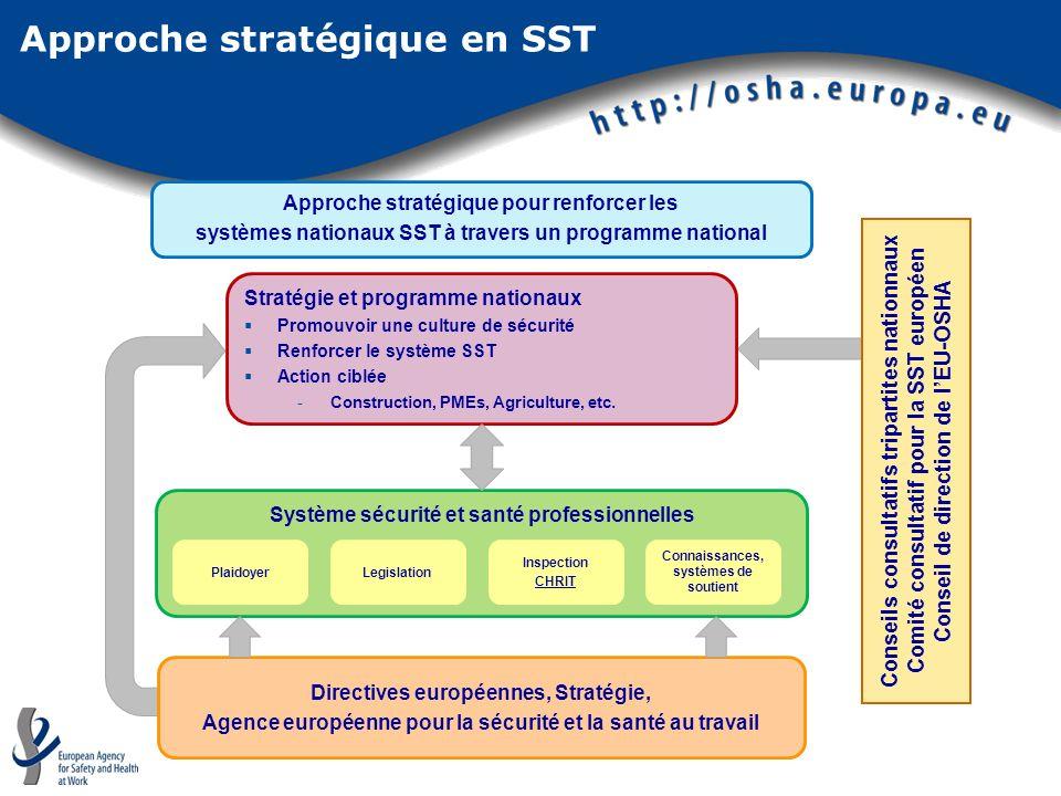 Approche stratégique en SST Conseils consultatifs tripartites nationnaux Comité consultatif pour la SST européen Conseil de direction de lEU-OSHA Appr
